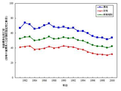 【1981-2000年按性別劃分的冠心病的年齡標準化死亡率*】追溯上世紀末的數據,可見因冠心病而逝世的人士,年齡平均在40歲以上(按所有性別計算)﹙衛生署圖片﹚