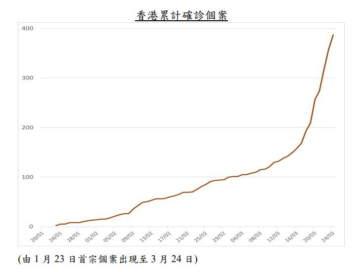 香港累計確診個案 (由1月23日首宗個案出現至3月24日)