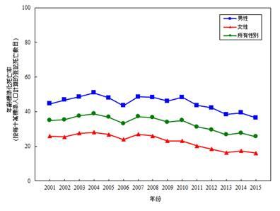 【2001-2015年按性別劃分的冠心病的年齡標準化死亡率*】但於2001起,因冠心病而逝世人士的平均年齡卻已下降至40歲以下(按所有性別計算)﹙衛生署圖片﹚
