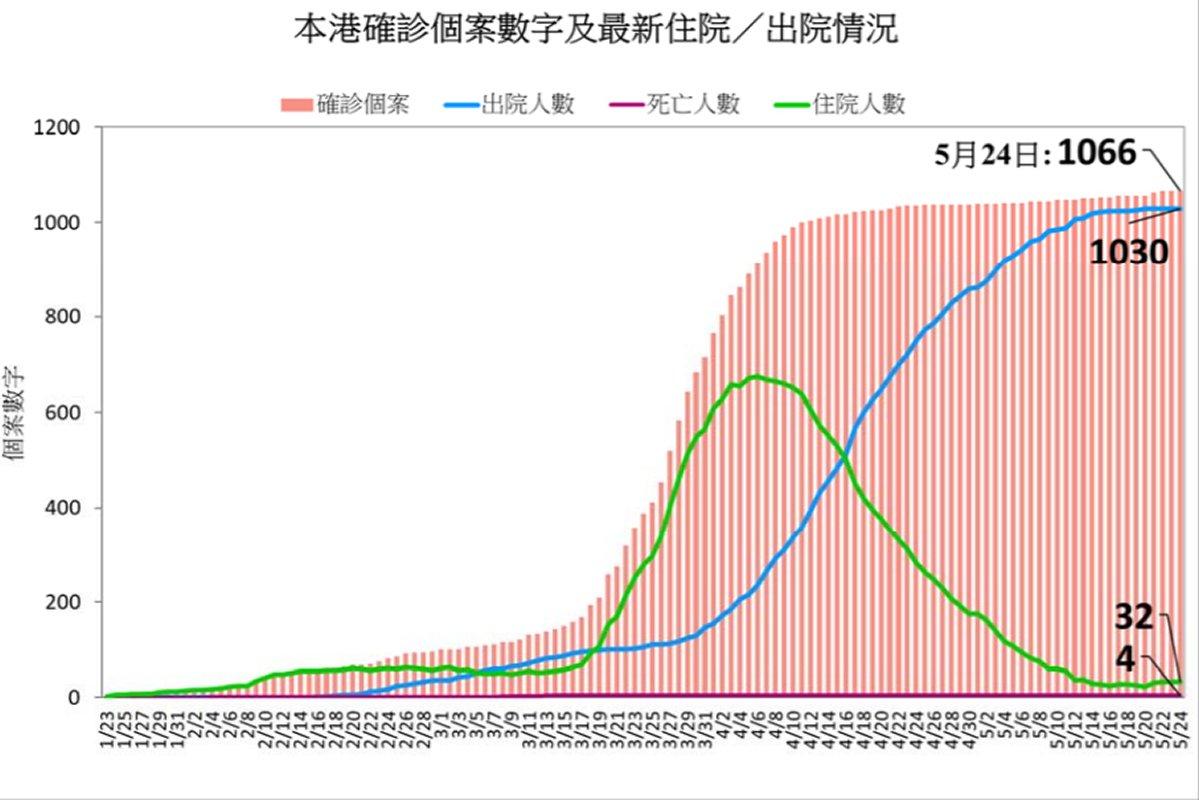 最新疫情: 本港確診個案數字及最新住院/出院情況